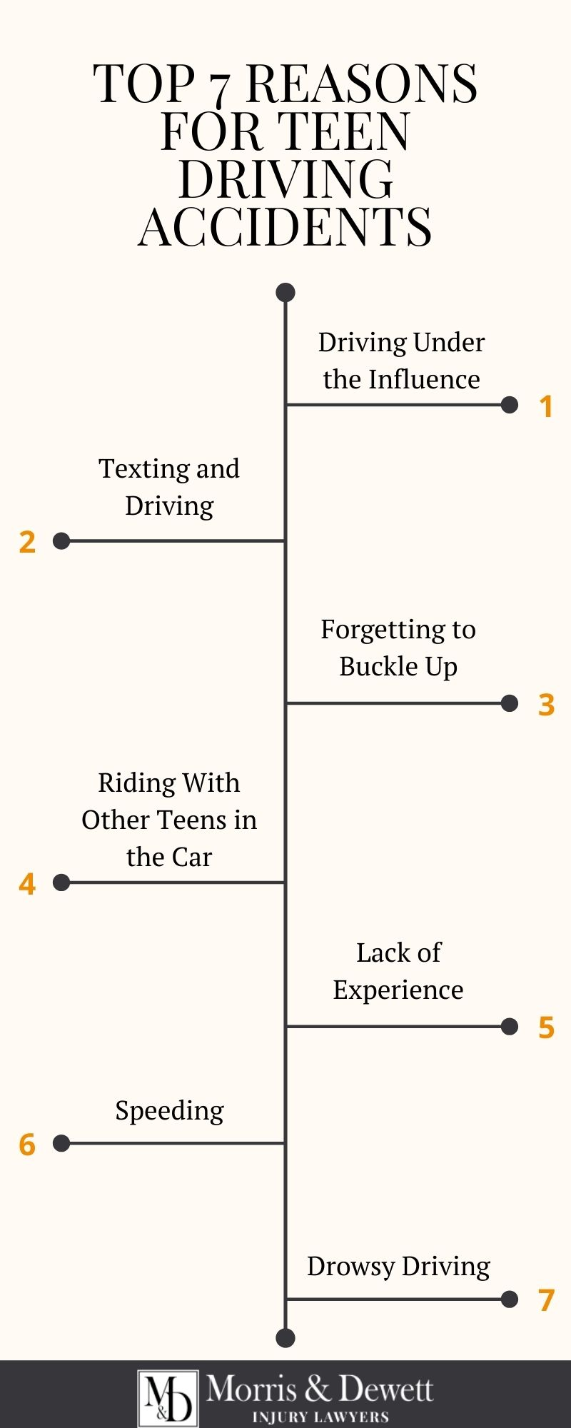 Infographic: Top 7 Reasons for Teen Driving Accidents. 1. Driving Under the Influence; 2. Texting and Driving; 3. Forgetting to Buckle Up; 4. Riding With Other Teens in the Car; 5. Lack of Experience; 6. Speeding; 7. Drowsy Driving